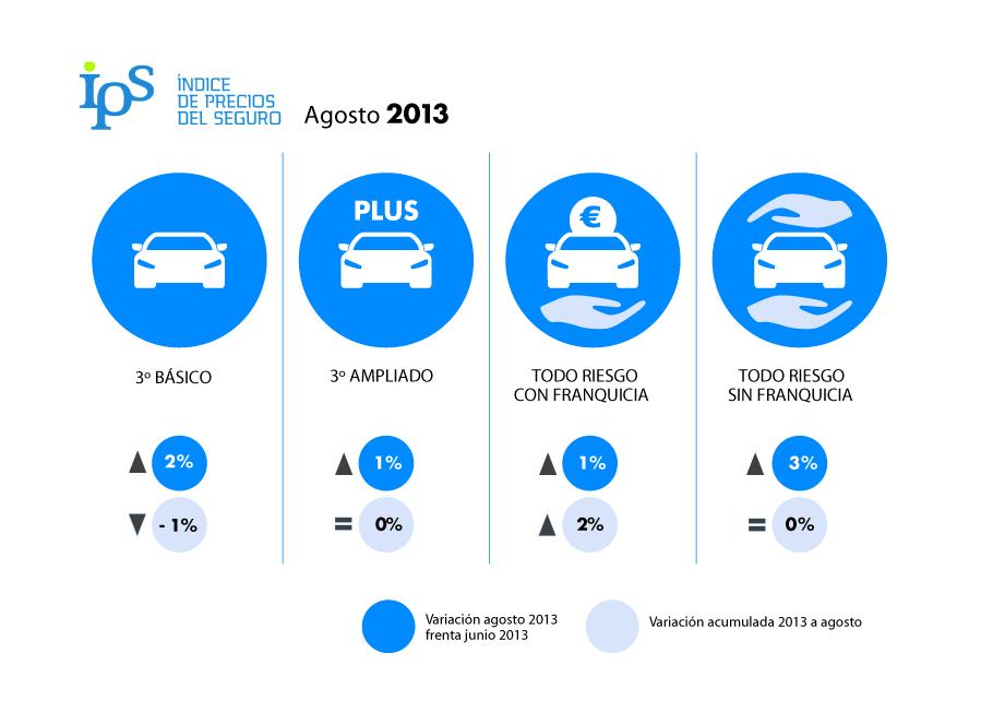 Ips de agosto sube el precio de los seguros de coche direct - Seguros de coche por meses ...