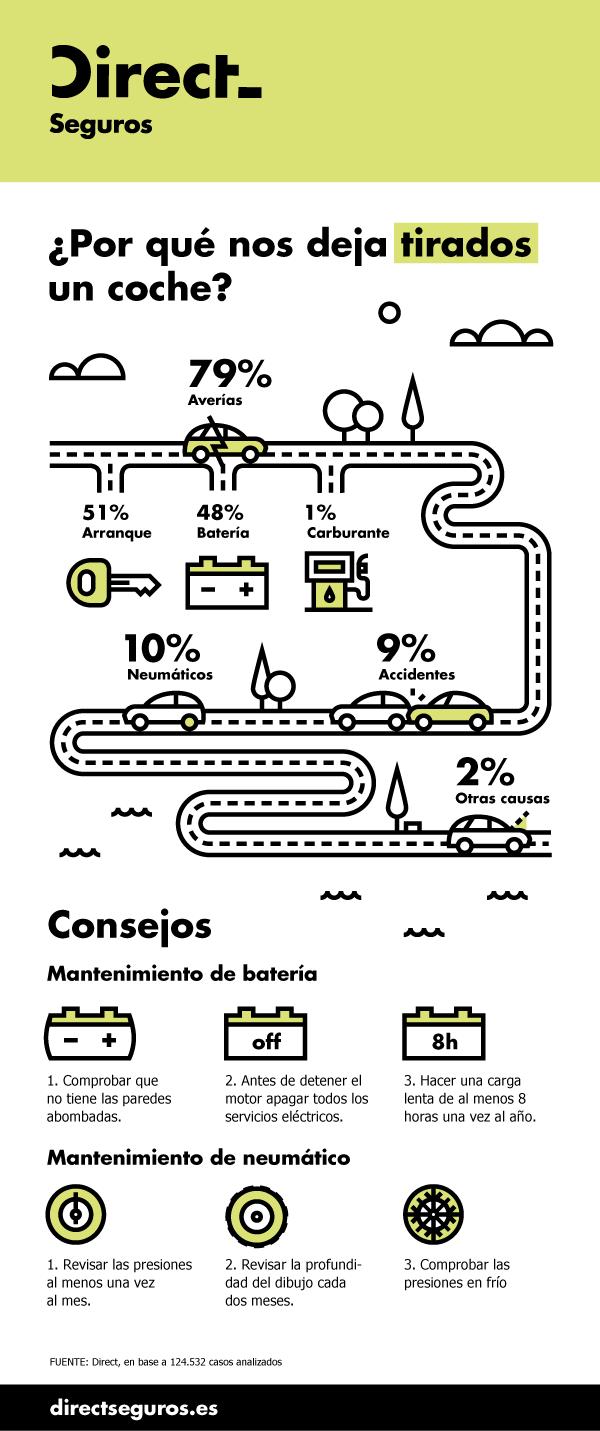 Infografia-DIRECT1
