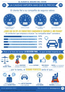 la calidad importa más que el precio al elegir un seguro de coche