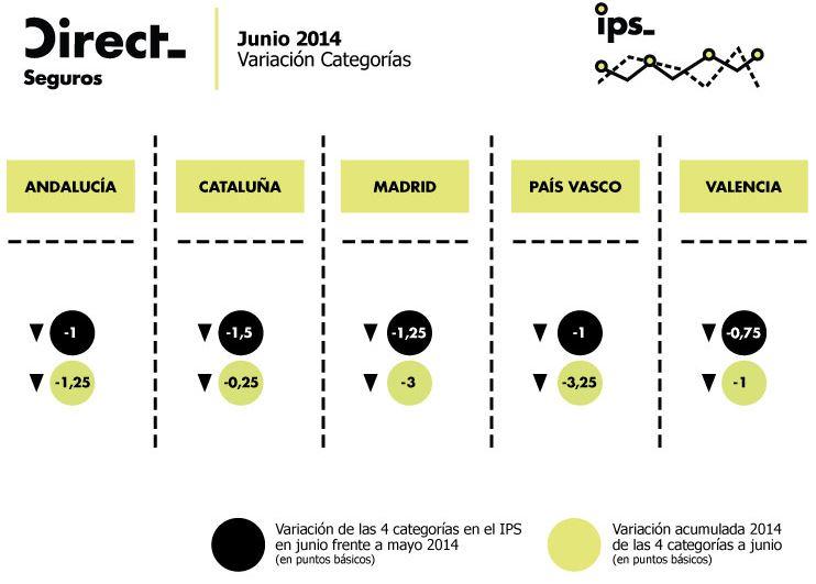 IPS-CCAA