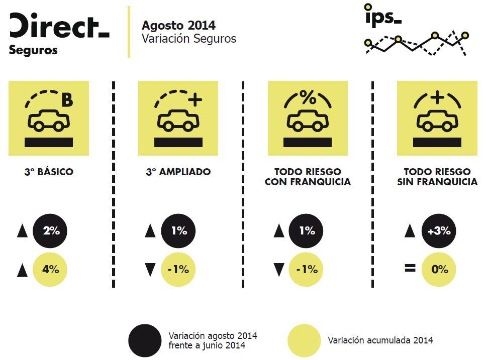 indice precios del seguro de coche agosto 2014