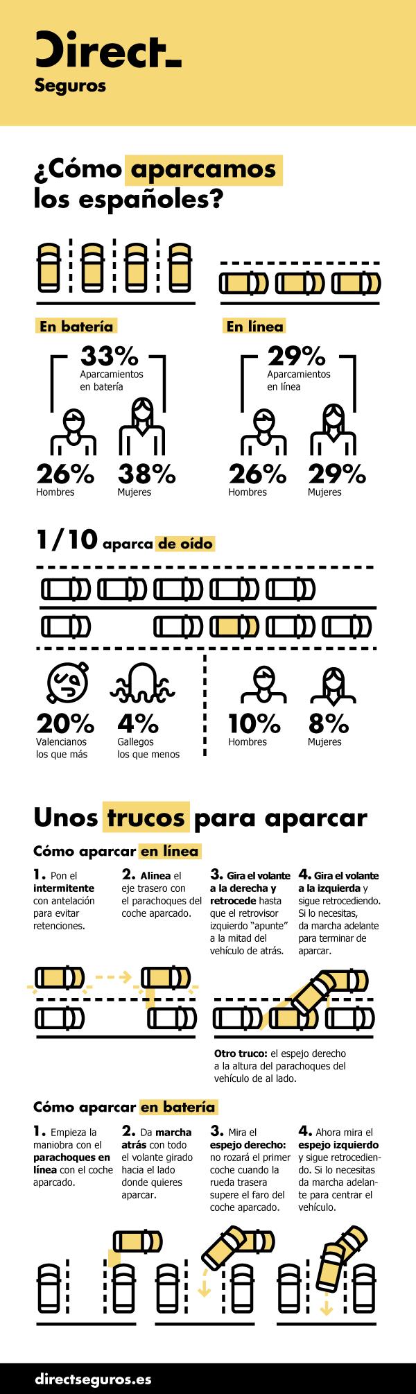 DIRECT Seguros Como aparcan los españoles