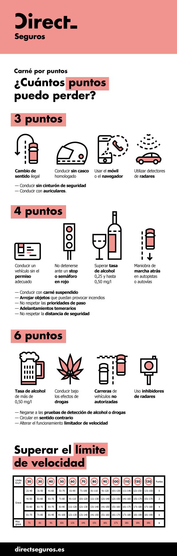 Infografia_DIRECT_Carné_Puntos
