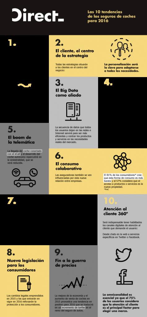 Direct Seguros - Infografía tendencias seguros de coche y moto