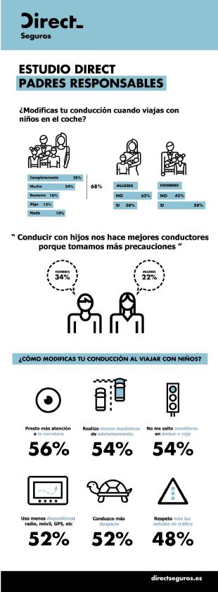 Direct Seguros - Infografía padres responsables