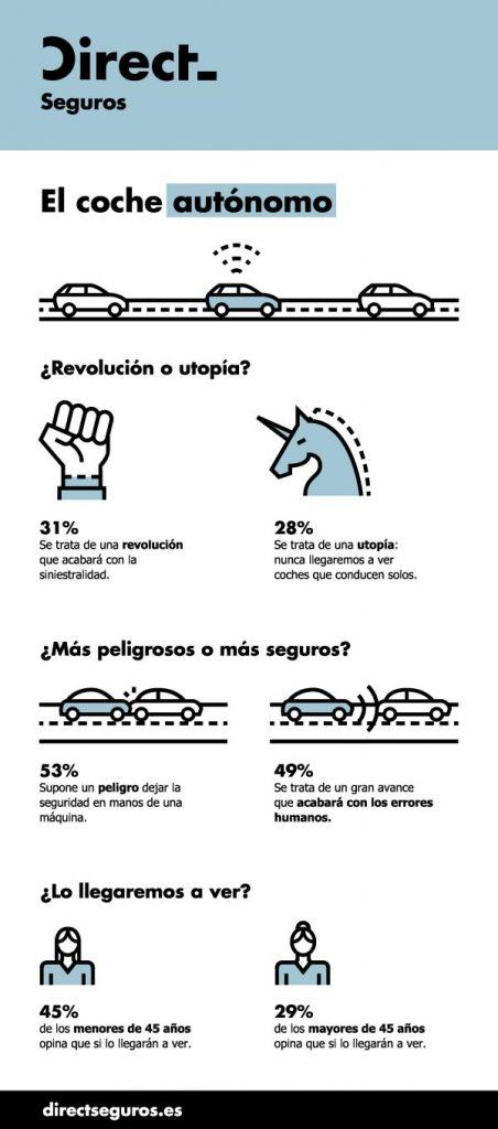 Infografía coche autónomo
