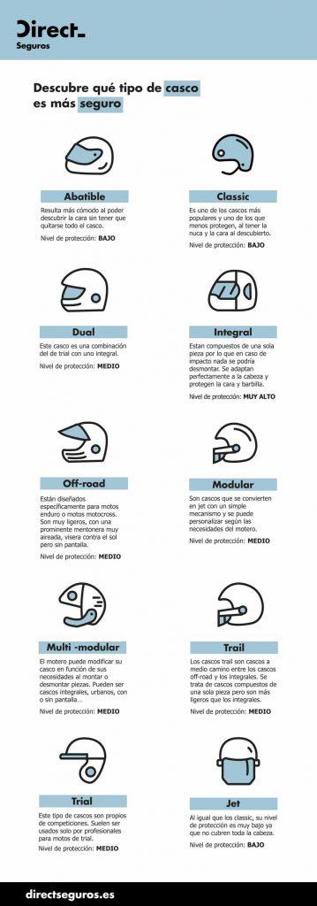 Infografía Tipos de Cascos para moto - Direct Seguros