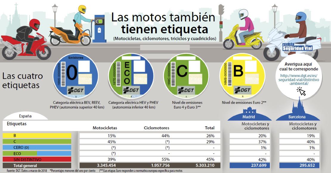 Distintivo ambiental Motos: pegatina DGT para ciclomotores y motos