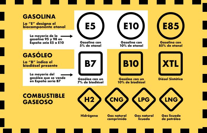 etiquetado gasolina