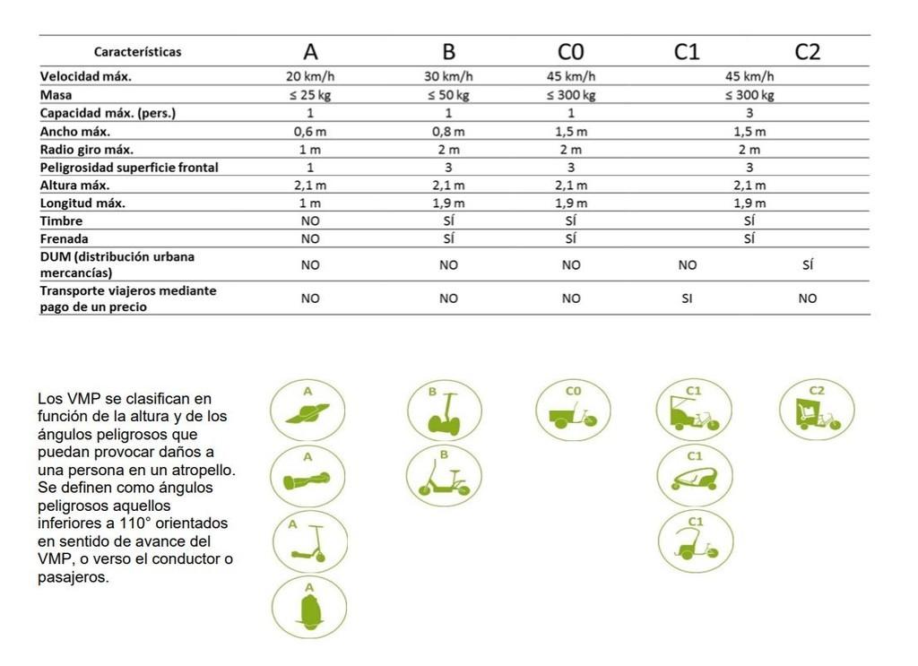 Monopatín eléctrico y patinetes eléctricos: normas de circulación en ciudades