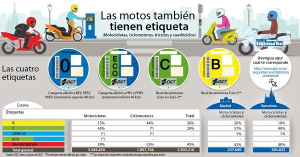 Etiquetas DGT motos